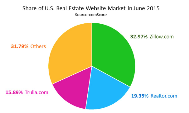 Share US Real Estate Website old